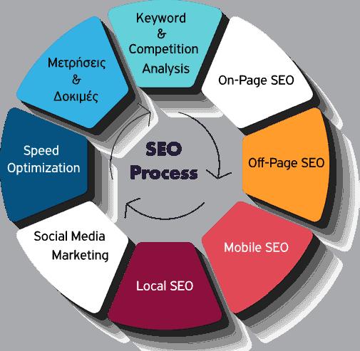 προώθηση ιστοσελίδων, προώθηση ιστοσελίδας, seo, προώθηση ιστοσελίδων στην πρώτη σελίδα της Google